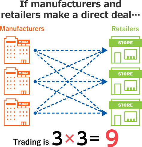 If manufacturers and retailers make a direct deal… Trading is 3 × 3 = 9