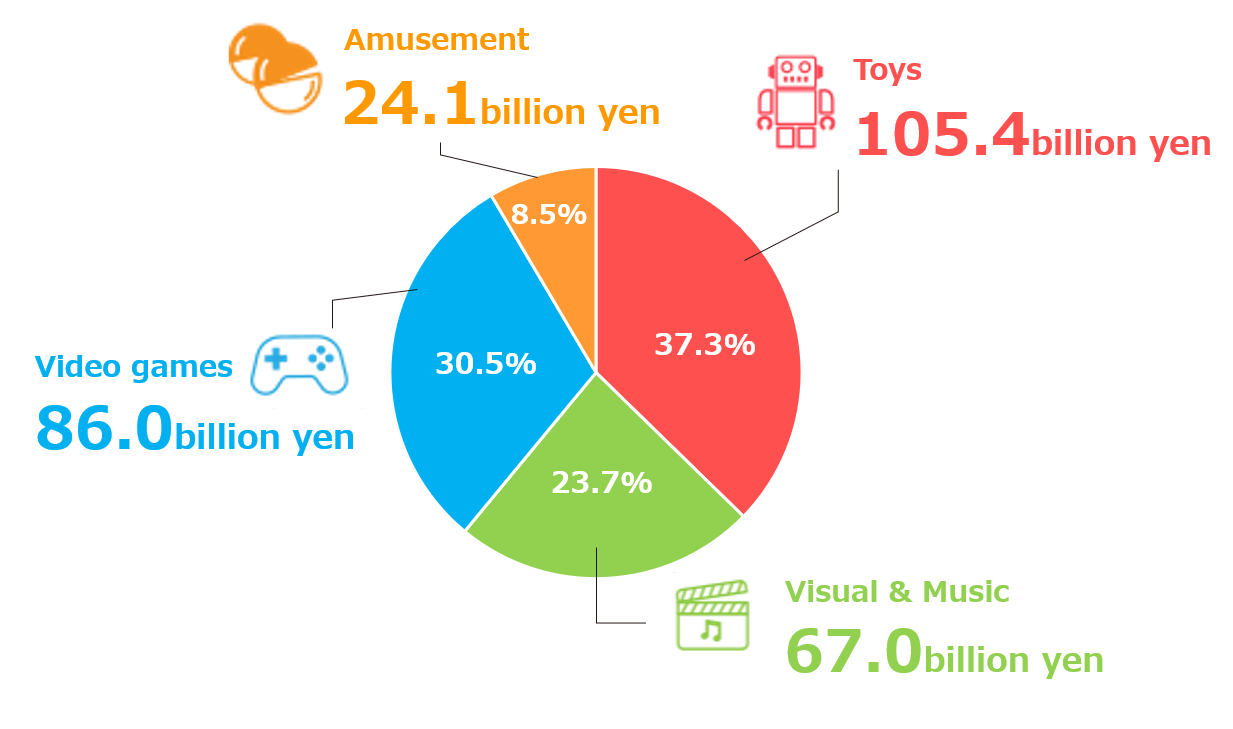 Toys:36.1% Visual & Music:21.5% Video games:31.9% Amusement:10.5%