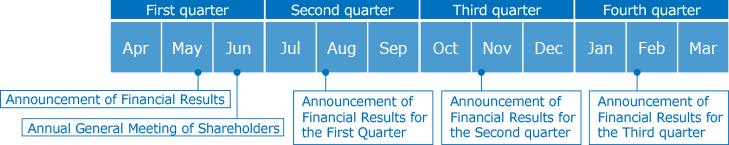 First quarter(May:Announcement of Financial Results Jun:Annual General Meeting of Shareholders) Second quarter(Aug:Announcement of Financial Results for the First Quarter) Third quarter(Nov:Announcement of Financial Results for the Second Quarter) Fourth quarter(Feb:Announcement of Financial Results for the Third Quarter)