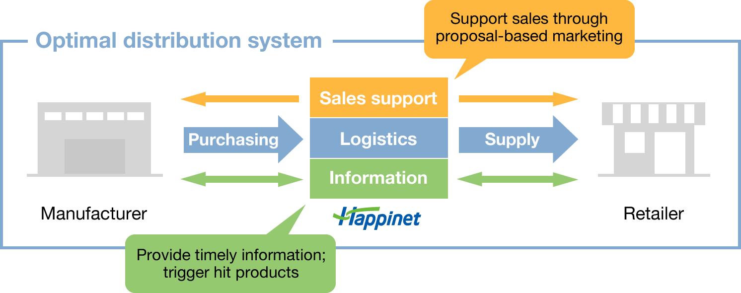 Logistics business plan